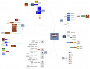 Family Start-up Mindmap @The American Veteran